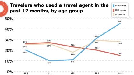 """Os """"milenios"""" voltando com força nas agencias de viagem"""